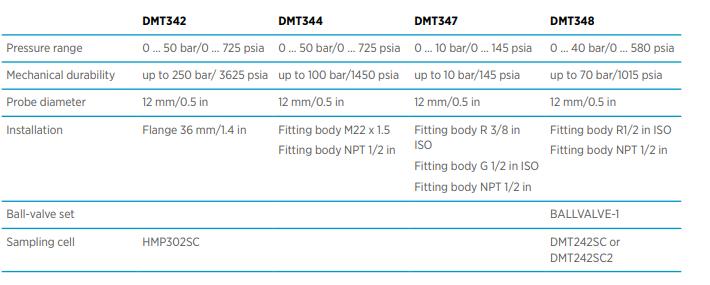 thông số DMT340